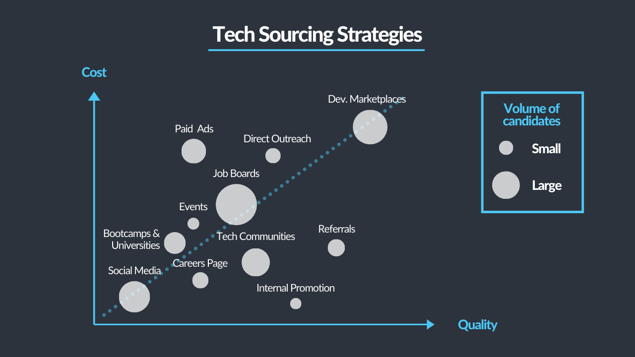 sourcing-remote-developers/sourcing_chart.png