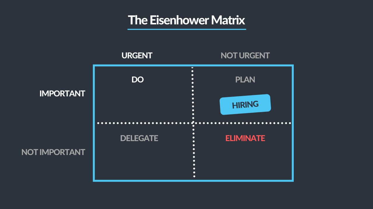 hire-from-your-network/eisenhower-matrix.png