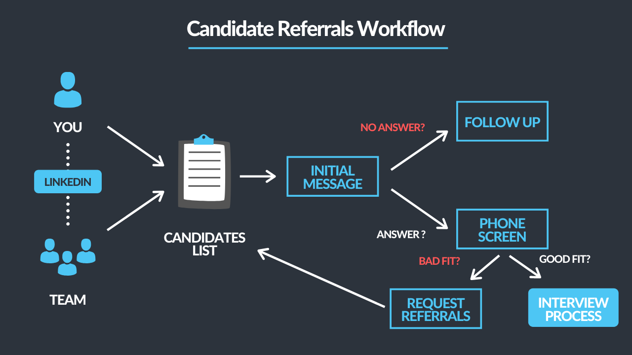 hire-from-your-network/referral-workflow.png